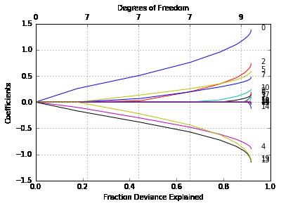 Glmnet Vignette (for python) — glmnet vignette documentation